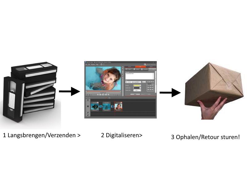 cassette digitalisatie service amsterdam